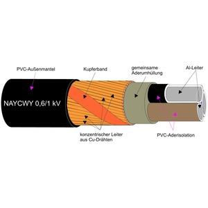 NAYCWY 4X150SM/70, Kunststoffkabel AL-Leiter 0,6/1kV  Schnitt