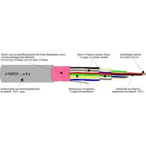 J-Y(ST)Y 50X2X0,6, Fernsprech-Innenkabel Schnitt