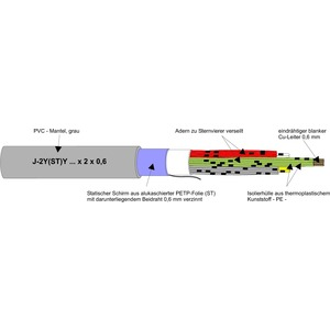 J-2Y(ST)Y 20x2x0,6, DATENÜBERTR.LEITG.-16MHZ PVC ISDN- Kabel  Schnitt