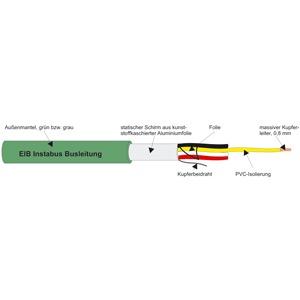 HCH 2X2X0,8 GRÜN, EIB-Busleitung halogenfrei         T500
