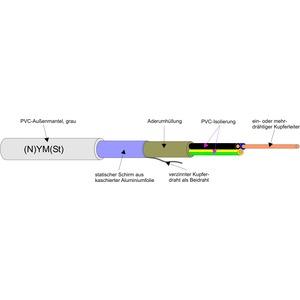 (N)YM(ST)-J3X1,5/1,5, Abgeschirmte Mantelleitung Re R50