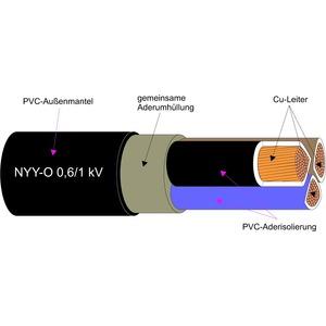 NYY-O 1X300RM, KUNSTSTOFFKABEL - CU-LEITER 0.6/1KV  Schnitt