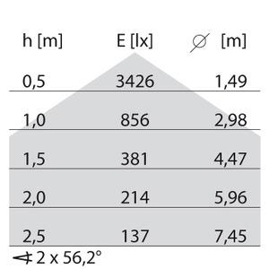 LED-Pendelleuchte 4000K 27W DALI opalweißer Diffusor d+i