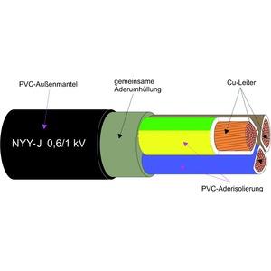 NYY-J 1X16RE, Kunststoffkabel - Cu-Leiter 0.6/1kV Schnitt